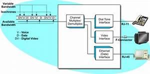 Integrated Access Device - IAD