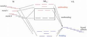 Coordination Chemistry