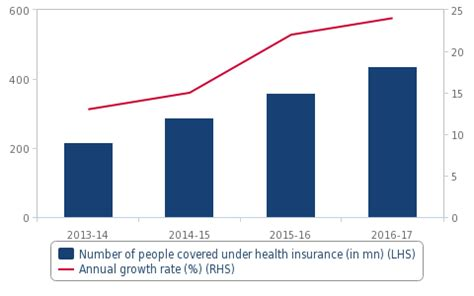 There is no doubt that people must have a health insurance plan that secures them from the financial therefore, to ensure that everyone benefits, the government of india has introduced several government health insurance schemes for the. India's Health Insurance Scheme Broadly Positive For The ...