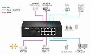 Edimax - Switches - Poe