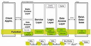 Image Result For System Architecture Diagram Tool