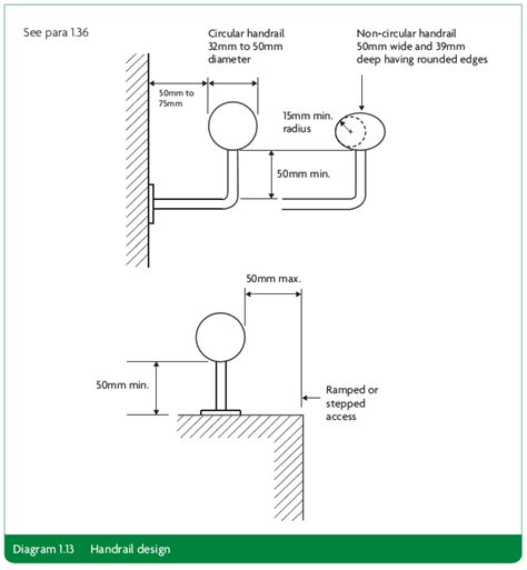 Banister Regulations by Approved Document K Free Version