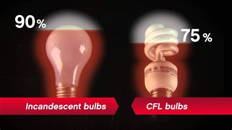 led light bulbs incandescent and cfl vs led ace
