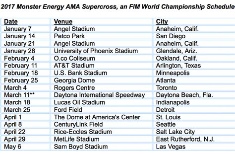 motocross ama schedule supercross 2017 schedule announced cycle news