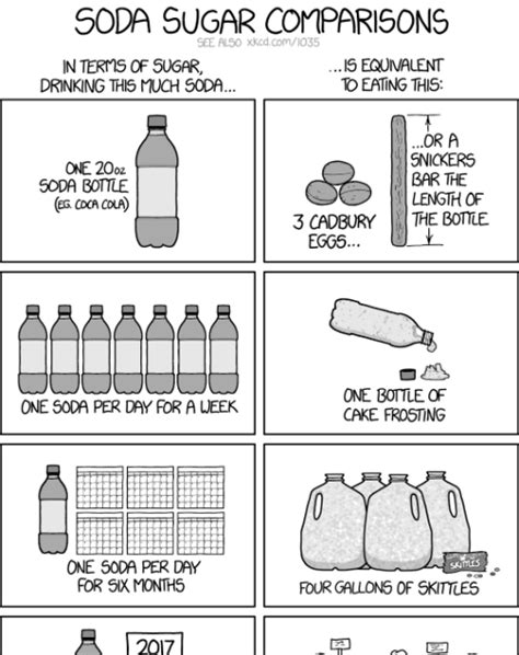 "Kidney Notes: ""Soda Sugar Comparisons"" via xkcd.com"