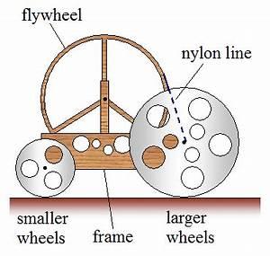 Mousetrap Car Physics