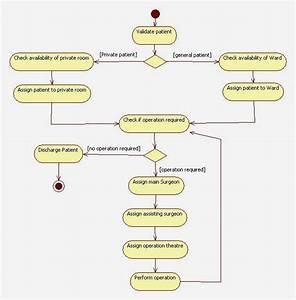 Activity Diagram For Hospital Management System