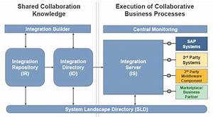 Sap Pi Administration  Sap Pi Architecture And Components