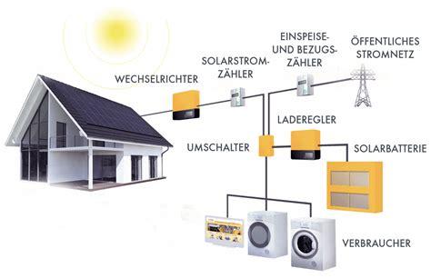 speicher für solarstrom photovoltaik speicher fi da gmbh