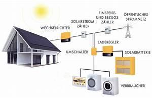 Photovoltaik Speicher Berechnen : photovoltaik speicher fi da gmbh ~ Themetempest.com Abrechnung