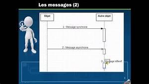 Uml - Diagramme De S U00e9quence
