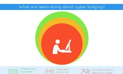 cyberbullying Archives - Best Infographics