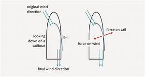 Chapter How Does A Sailboat Move Upwind