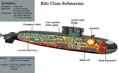 Diagram Of Kilo Sub by Militer Indonesia Tni Al Di Antara Kapal Selam Kilo