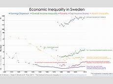 Sweden – The Chartbook of Economic Inequality
