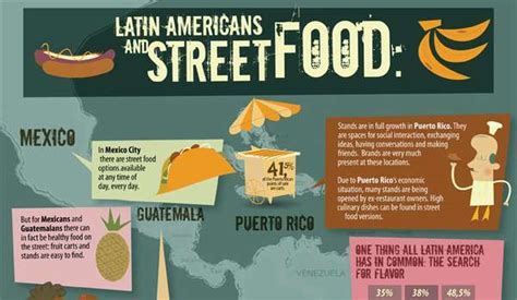 Latin Americans And Street Food Infographic Haccp Flow Chart For Hamburger Using Html On History Of Democracy How A Bill Becomes Law Flowchart 8 Steps Responsive In Hr Communication What Does Product Show Indian Hindi