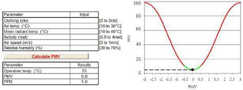 ppd   function  pmv iso    location  scientific diagram