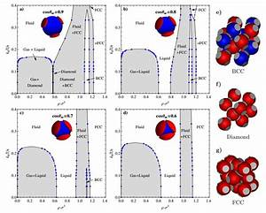 Simulation Shows Colloids Can Form Into Non