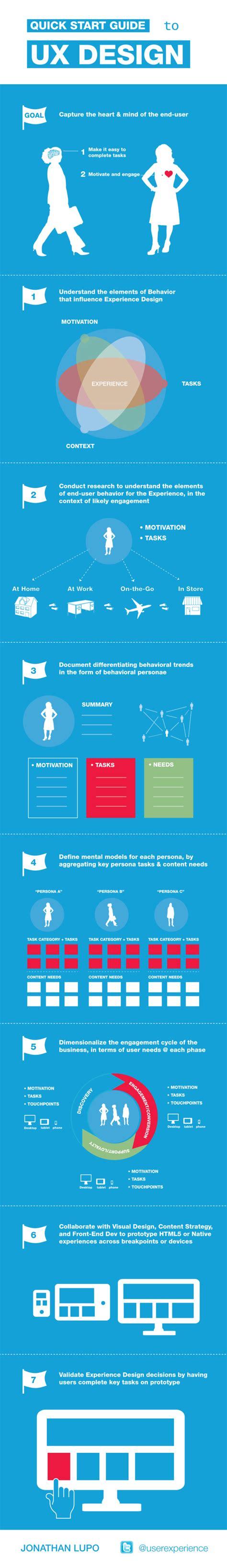 Uiux Infographics For Designers  Designmantic The