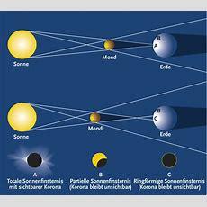 Was Ist Eine Sonnenfinsternis?  Kosmos Verlag