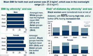 Bmi Chart For Children By Age Government Report Reveals 1 In 3 Children Are Overweight
