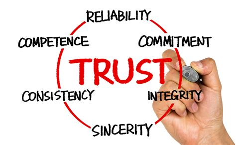 Trust Background Investigation Building Trust In A Cynical World