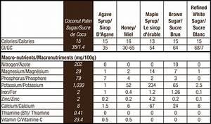 Glycemic Index Quinoa