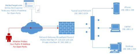 Open Scanning Scanner Tutorial Your Ports Hackertarget