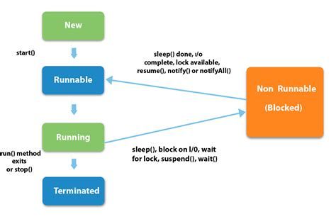 Sleep Java by Life Cycle Of A Thread In Java Javatpoint