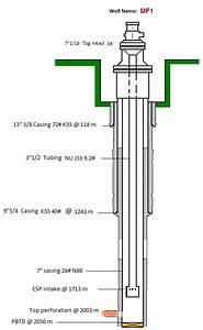 Submersible Pump Design Archives