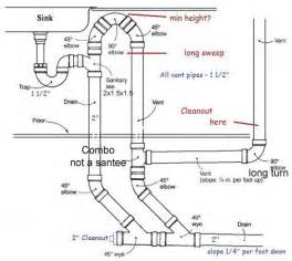 kitchen island vent loop vent height for kitchen island sink doityourself community forums