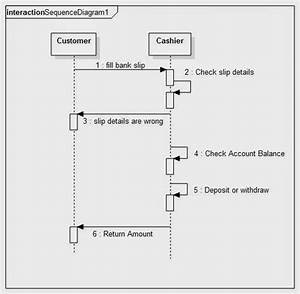 Sequence Diagram For Banking System  With Images