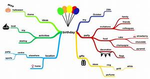 Mind Mapping For Children