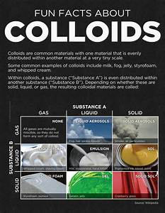 Fun Facts About Colloids | Visual.ly