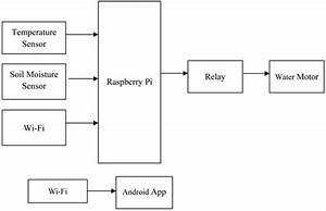 Automatic Irrigation System Using Android
