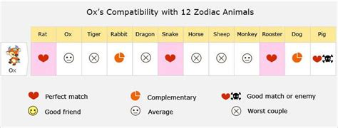 ox love compatibility relationship  matches marriage