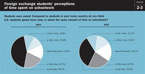 Foreign Exchange Tiny Learning Alot About Getting #2017 #Brown #Center #Report #On #American #Education #Survey #Of