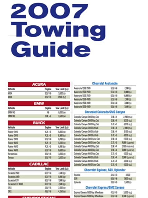 Trailer Towing Guides   How Much Can You Pull   How to tow