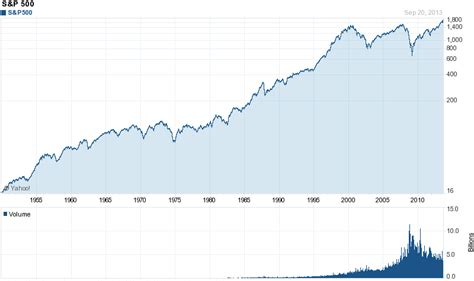 Does It Make Sense To Buy An Index Etf (e