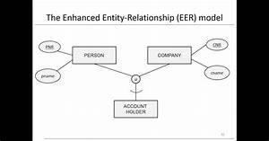 Enhanced Entity Relationship Diagram