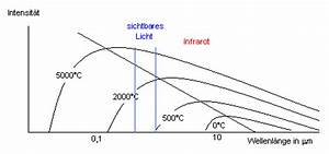 Wellenlänge Licht Berechnen : einf hrung in das messverfahren grundlagen technik bauphysik ~ Themetempest.com Abrechnung