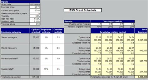 Vesting Schedule Template by Vesting Employee Stock Options Uyesyni Web Fc2