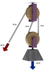 Simple Machines  The Pulley