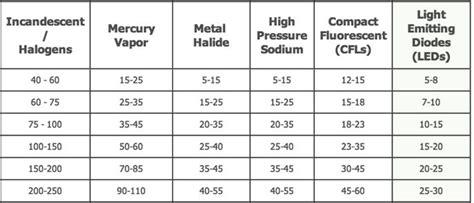 quot the led watt conversion chart will help you cross