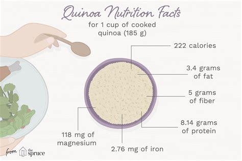Quinoa Nutrition Facts