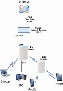 35 Verizon Fios Wiring Diagram