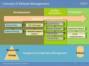 attractive release management template gallery example With itil release management plan template