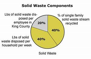 Home Energy Use Pie Chart 2015 Solid Waste Disposal And Recycling King County