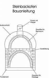 Steinbackofen Bauen Anleitung : steinofen bauanleitung steinbackofen selber bauen ~ Markanthonyermac.com Haus und Dekorationen