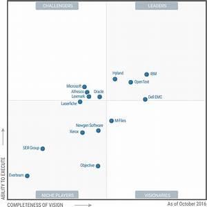 Gartner39s magic quadrant for ecm the market overview for Gartner magic quadrant document management